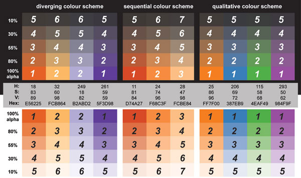 Suggested color schemes for value-by-alpha